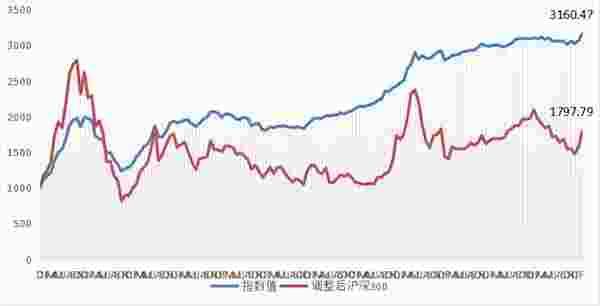 股票投資策略