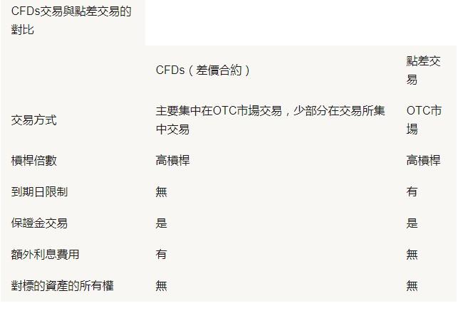 cfd中文