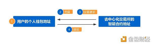 虛擬貨幣交易平台